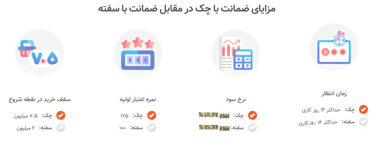 مقایسه خرید اقساطی با چک یا سفته از ایران رنتر